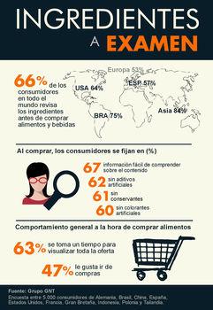 El Consumidor Mundial, Cada Vez Más Crítico Con Su Alimentación