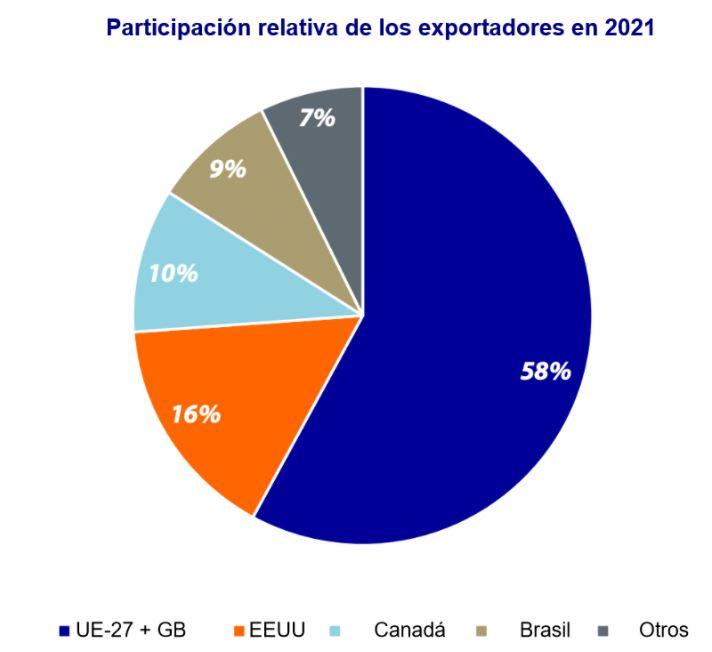Para 2021 se esperan cambios en las participaciones relativas de los exportadores y reducciones en los volúmenes totales de todos los orígenes. Fuente: Rabobank.